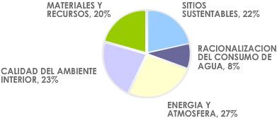 categorías según estandar LEEDV3